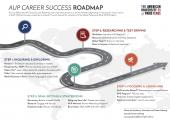 AUP Career Success Roadmap