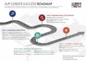 AUP Career Success Roadmap
